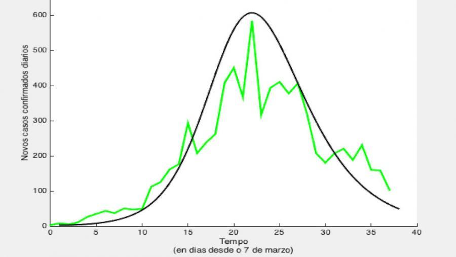 Predición do número de novos infectados por día en Galicia, realizada o día 7 de marzo. A liña escura é a predición matemática, a liña clara quebrada é a evolución real.